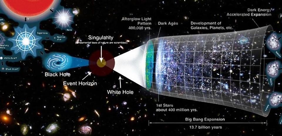 Sommes-nous proches de découvrir une théorie complète sur l'univers ?