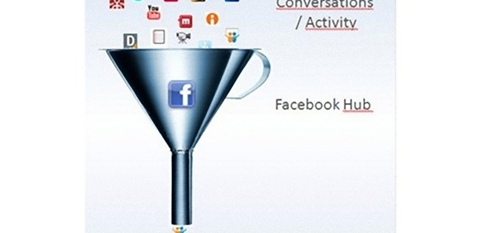 Guide pratique et progressif du marketing sur Facebook