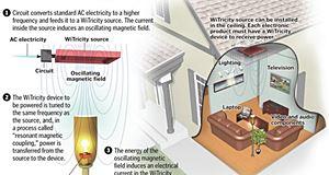WiTricity, l'électricité sans fil bientôt une réalité pour le grand public