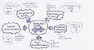 L'outil web, la compétitivité et l'entreprise