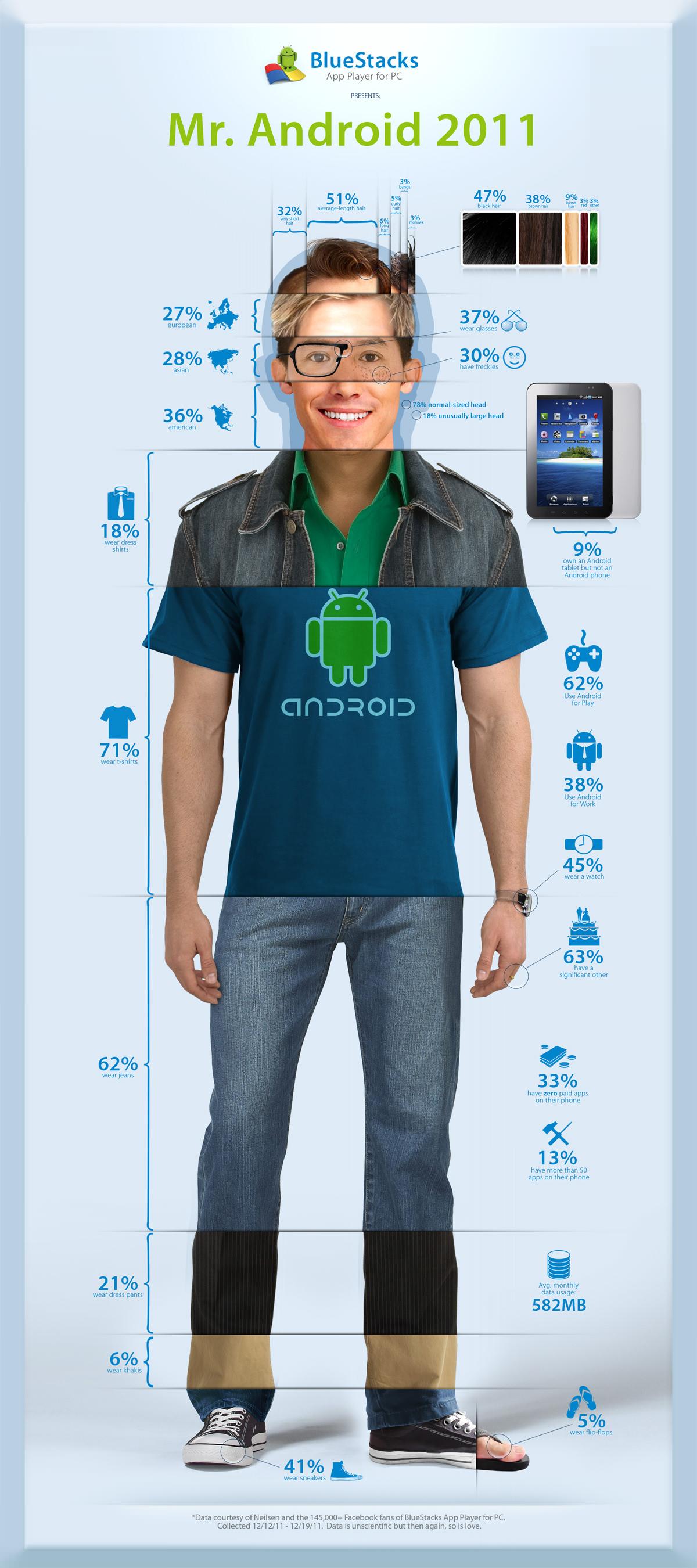 Infographie portrait utilisateur android